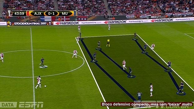 DataESPN: Calçade mostra que United exerceu controle do jogo com postura e marcação