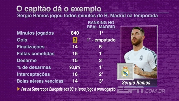 Sergio Ramos será poupado após jogar todos minutos do Real Madrid na temporada