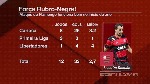 Bom começo! Bate Bola Bom Dia mostra os números do início do Flamengo no ano