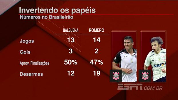 Papéis invertidos? Tela destaca números de Balbuena e Romero no Brasileirão