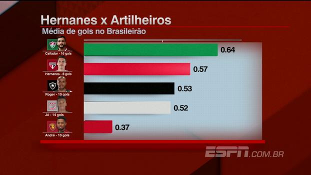 Média de gols de Hernanes no Brasileiro só fica atrás de Henrique Ceifador; veja os números