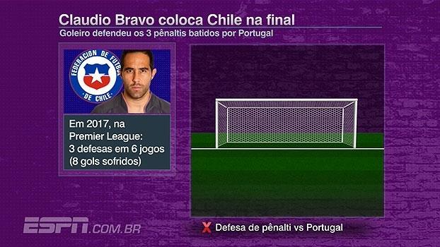 Tela indica defesas de Claudio Bravo, herói na classificação do Chile na Copa das Confederações