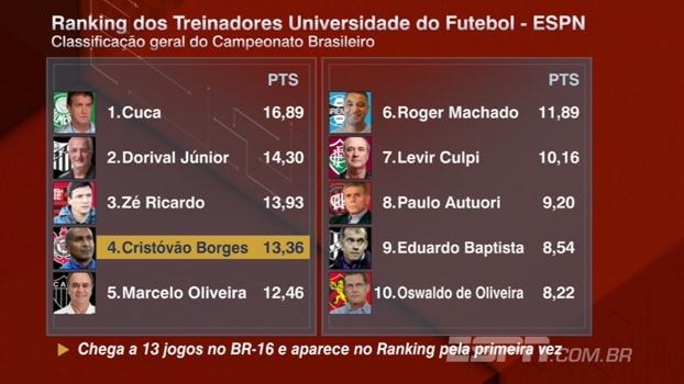 Cristóvão Borges entra em 4º e Cuca lidera: veja o Ranking dos Treinadores após a 22ª rodada