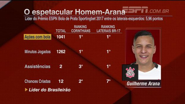Comentaristas do BB Bom Dia analisam 'campeonato espetacular' de Guilherme Arana