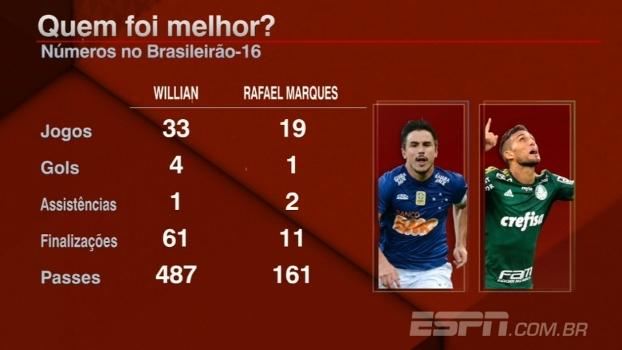 Bate-Bola: Comentaristas analisam possível troca de Rafael Marques por Willian