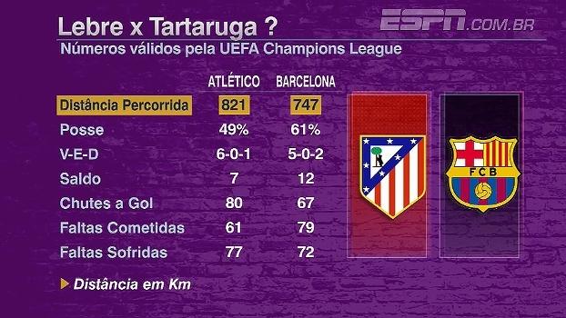 Atlético de Madri é o time que mais corre em comparação ao Barcelona; Futebol no Mundo analisa