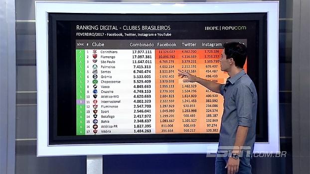 Veja o ranking de torcedores de clubes brasileiros nas redes sociais