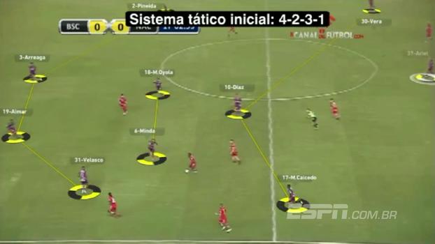 Veja o trabalho do Núcleo de Análise de Desemenho do Grêmio em cima do último jogo do Barcelona-EQU antes da semi da Libertadores