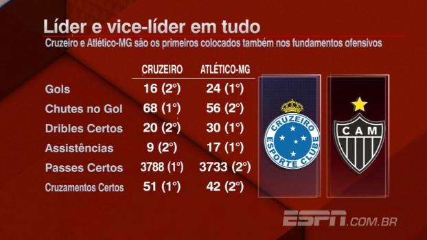 O Clássico promete: Atlético-MG e Cruzeiro dominam estatísticas ofensivas do Campeonato Mineiro