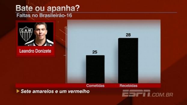 Eleito pelo 2º ano seguido como jogador mais violento, Leandro Donizete mais apanha que bate; Veja!