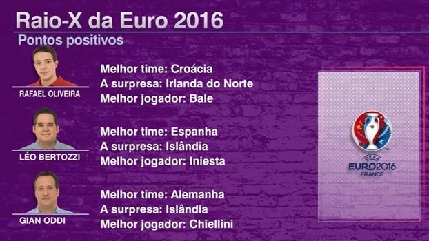 Melhor e pior time, seleção surpresa, decepção e destaque: comentaristas analisam primeira fase da Euro