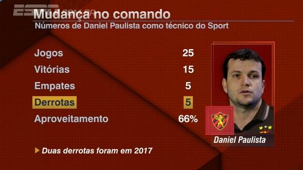 Daniel Paulista não é mais técnico do Sport; Marcos Leandro: 'Direção não quis ser omissa'