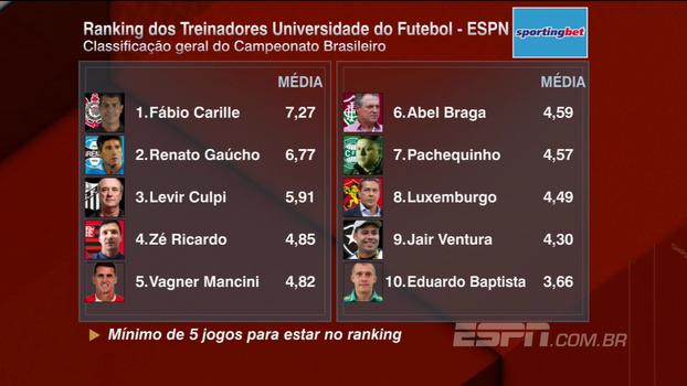 Ranking dos Treinadores: veja como ficou a lista após a 14ª rodada do Campeonato Brasileiro