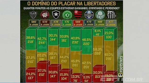 Veja quantos minutos os brasileiros estiveram ganhando, empatando ou perdendo na Libertadores