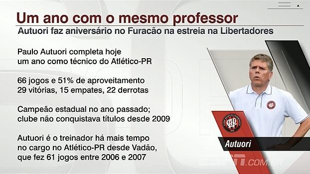 Paulo Autuori completa um ano de Atlético-PR nesta terça; Veja os números