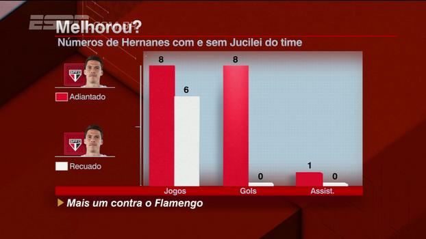 Zetti analisa mudanças de posicionamento do São Paulo, com e sem Hernanes, e destaca individualidades