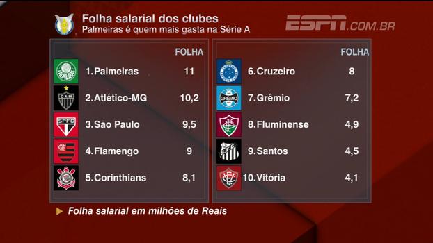 Nicola compara folhas salariais de cada time com suas respectivas posições no Brasileiro