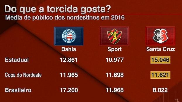 Qual campeonato a torcida do Nordeste gosta mais? BB analisa números