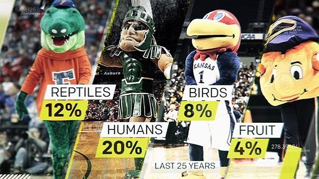 Sport Science: Uniformes, mascotes, acaso e as 9 quintilhões de formas de fazer suas apostas na NCAA