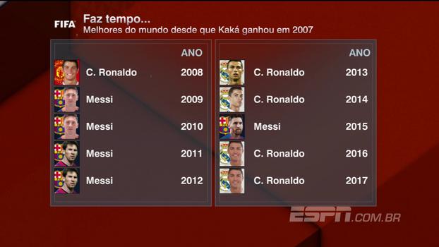 Unzelte vê dois brasileiros candidatos a assumir o trono de Cristiano Ronaldo e Messi