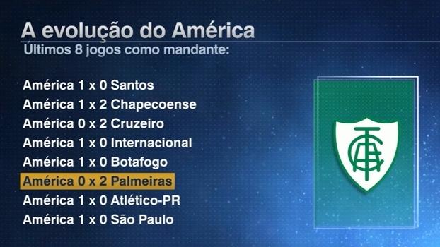 Rafa Oliveira destaca a defesa do América: 'Não tem sido vazada com uma frequência grande'