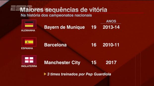 Barcelona, Bayern e agora Manchester City: Rafael Oliveira analisa mais um recorde de Guardiola