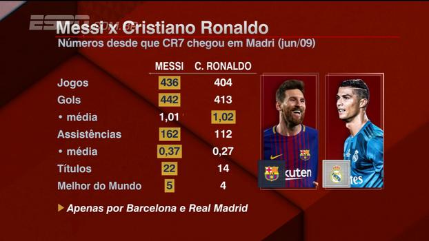 35a4f0c16d Compare os números de Messi e Cristiano Ronaldo desde que o português  chegou no Real Madrid