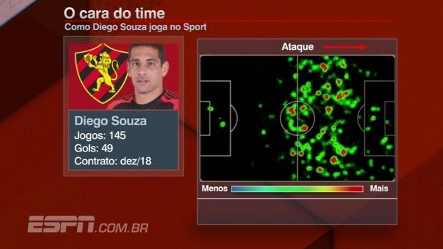 Bate Bola analisa movimentação de Diego Souza no Sport e na seleção