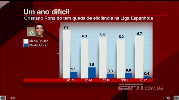 Chuta como sempre, mas faz poucos gols como nunca: veja a queda de eficiência de Cristiano Ronaldo nesta temporada de LaLiga
