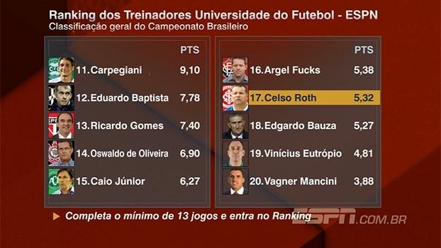 Ranking dos Treinadores: Jair Ventura supera Cuca e Zé Ricardo e é o líder