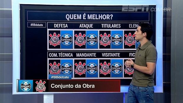 Quem é melhor: Corinthians ou Grêmio? BB Debate analisa 8 critérios
