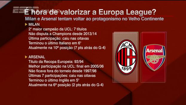 Comentaristas do BB Bom Dia usam exemplo de Arsenal e Milan para dar maior relevância à Liga Europa