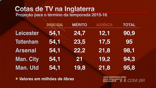 Na próxima temporada, Leicester pode ultrapassar Chelsea e arrecadar mais de R$450 milhões em cotas de TV