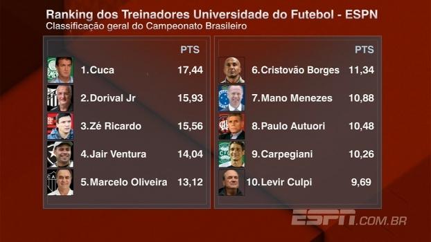 Ranking dos Treinadores: Líder, Cuca também passa a ter o melhor aproveitamento