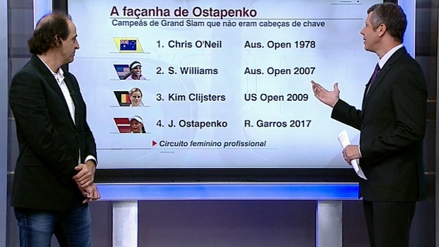 Meligeni destaca maturidade de Ostapenko em Roland Garros e diz: 'Já é uma nova estrela'