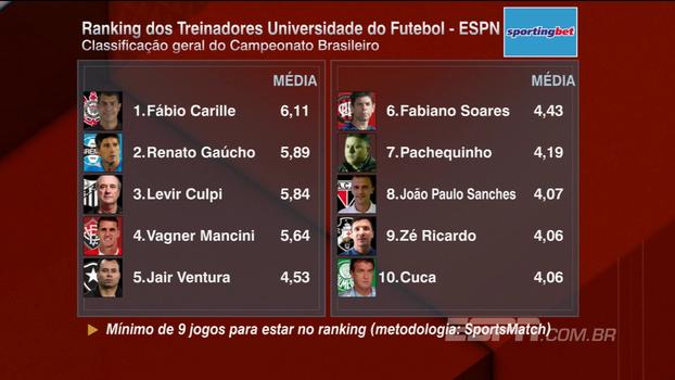 Confira o Ranking dos Treinadores após a 26ª rodada do Campeonato Brasileiro