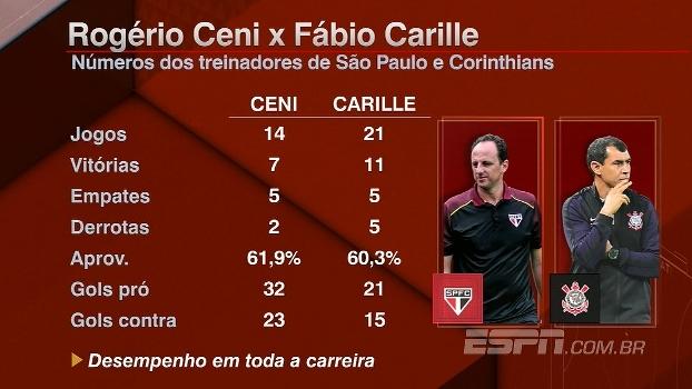 Ceni x Carille: veja os números dos treinadores que se enfrentam neste domingo