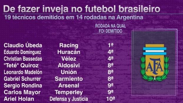 De fazer inveja no futebol brasileiro: 19 técnicos demitidos em 14 rodadas na Argentina