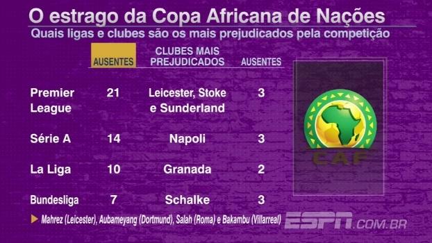 Copa Africana de Nações trará desfalques pesados aos times europeus; veja números