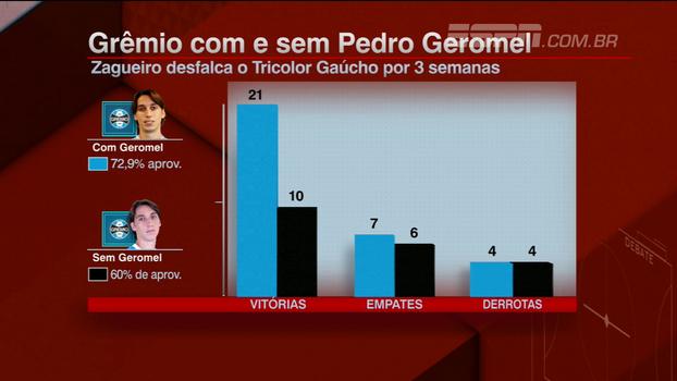 Lesionado, Geromel ganha elogios de Hofman: 'Melhor zagueiro do Brasil há, pelo menos, dois anos e meio'