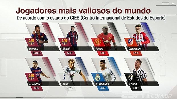 Veja quem são os 8 jogadores mais valiosos do mundo segundo estudo do CIES