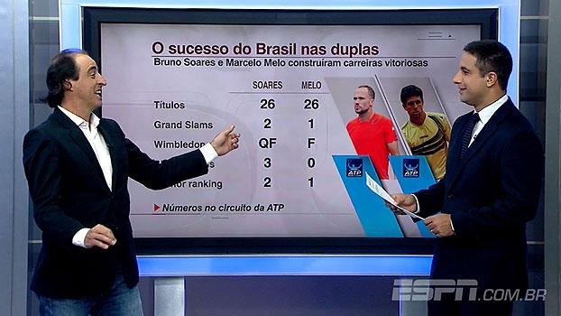 Meligeni analisa fase de duplistas brasileiros e retorno de Petra Kvitova às quadras