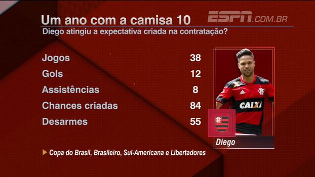 Para Hofman, Diego atingiu as expectativas em um ano de Flamengo: 'É um dos melhores jogadores do Brasil'